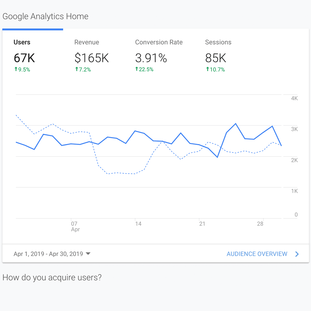 Google Analytics Audience Insights