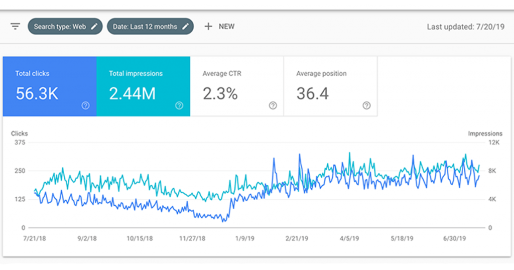 google search console report (12 month overview)