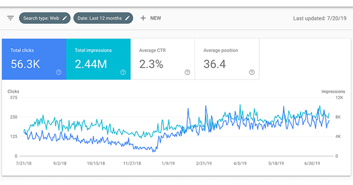 google search console  report (12 mont overview)