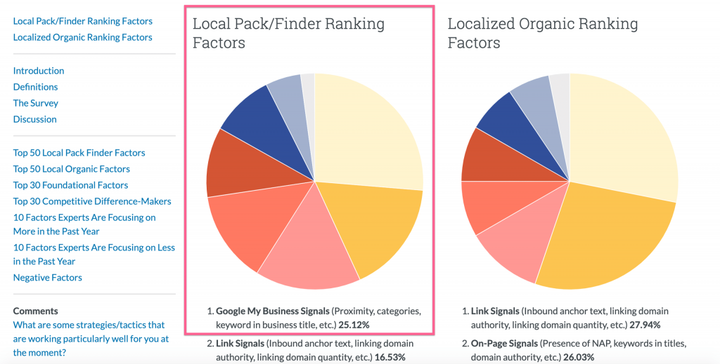 Moz Local Ranking Factors (GMB Signals)