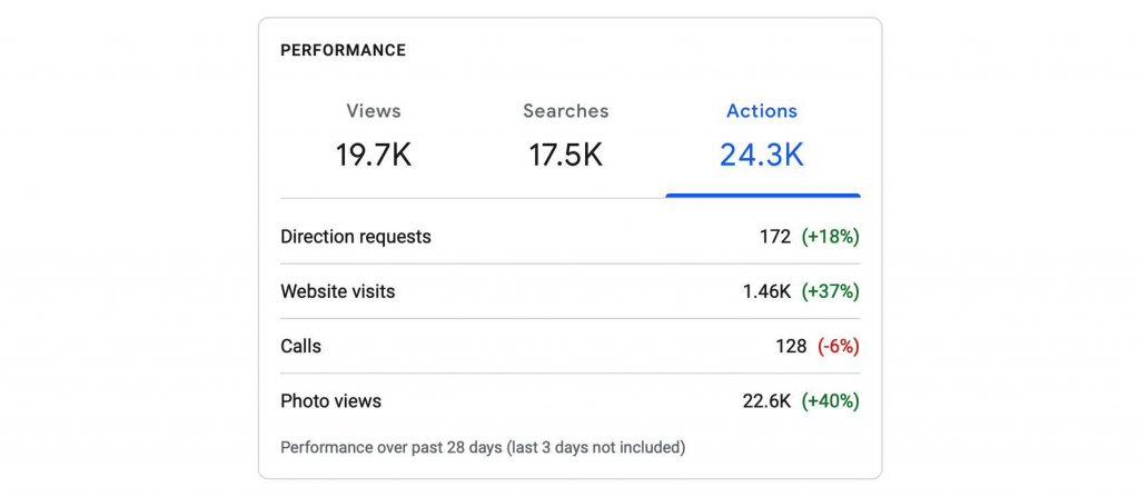 Google My Business Insights for user actions