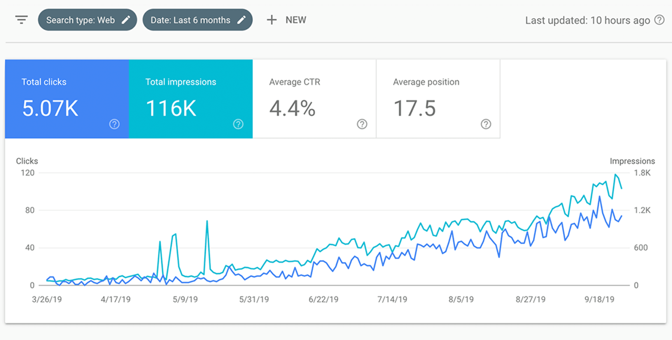 Search engine optimization wins shown in Google Search Console.