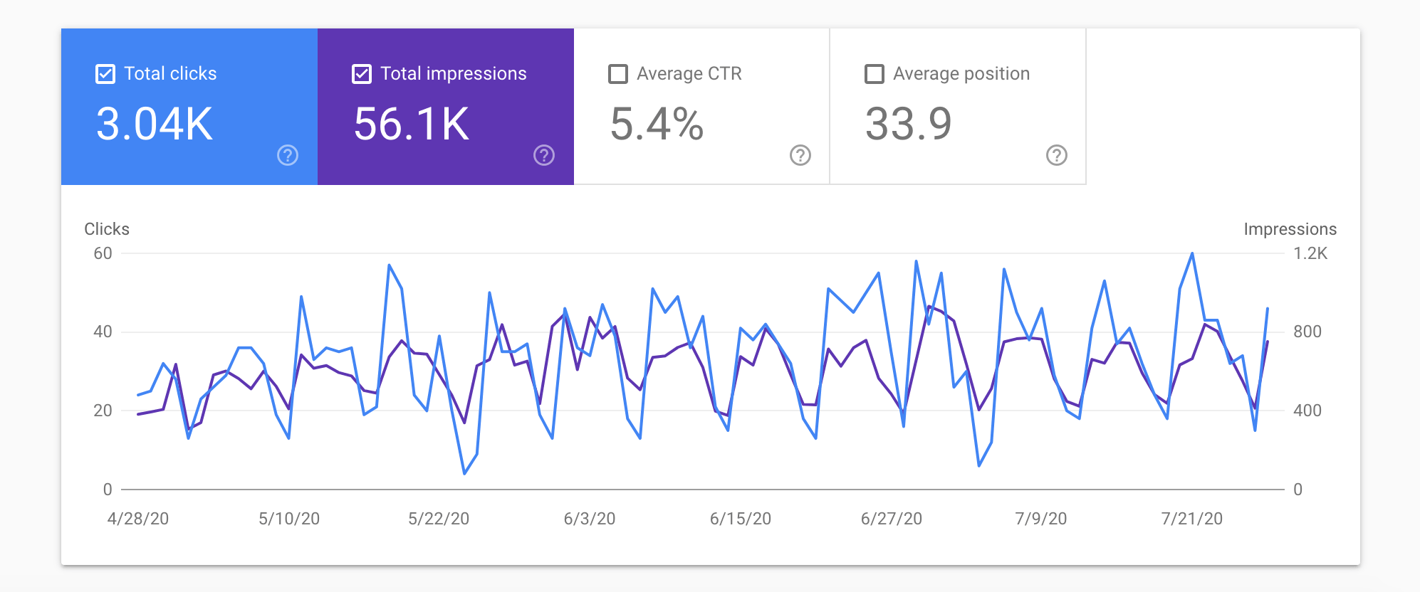 A 3-month performance overview in Google Search Console