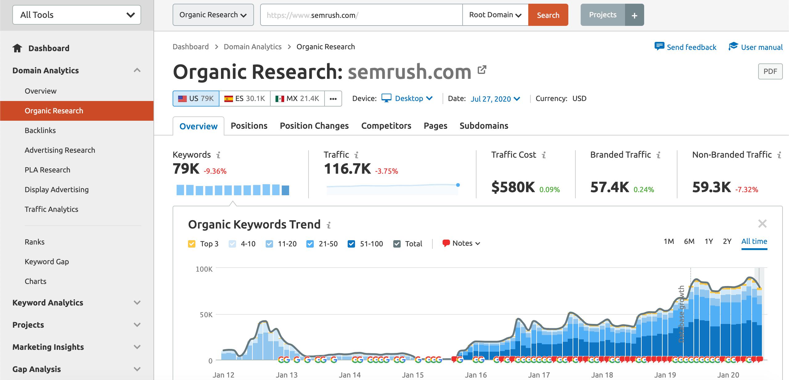 SEMrush's  Organic Research Report found in Domain Analytics.