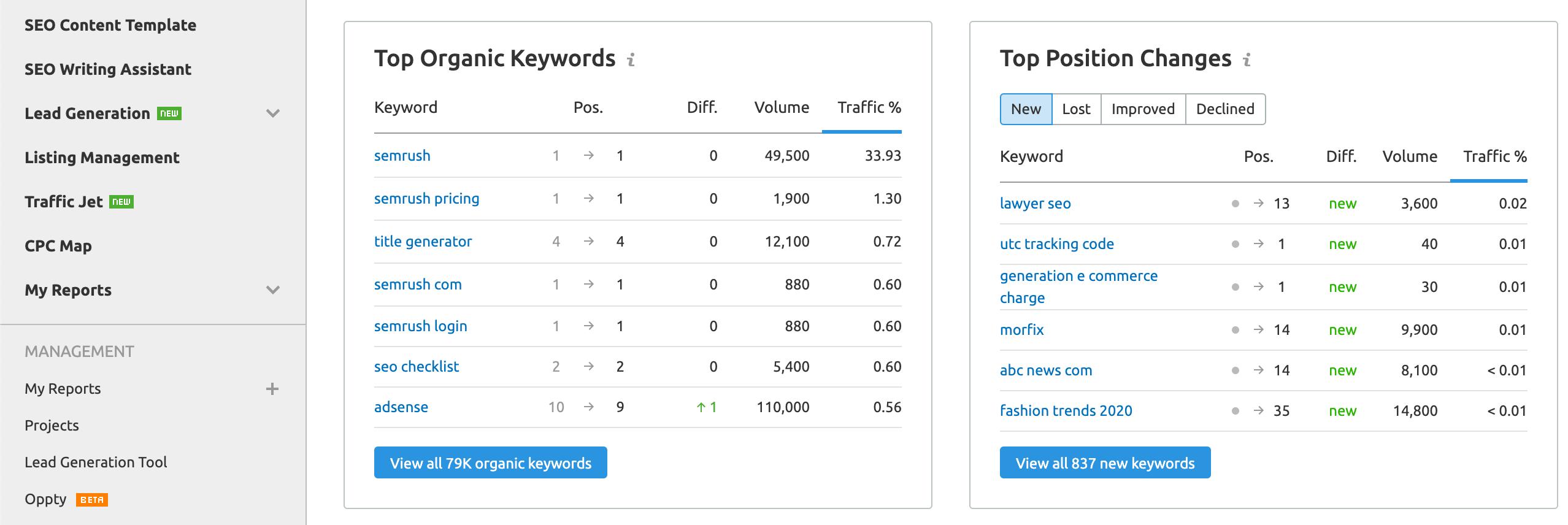 SEMrush's Top Organic Keywords Report