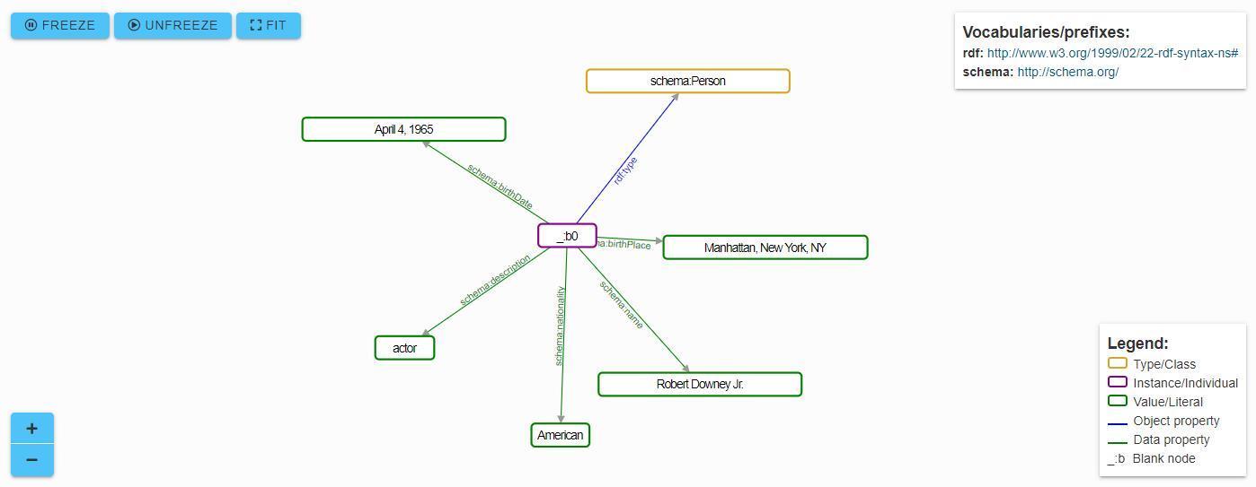 A visualization of Schema Markup.