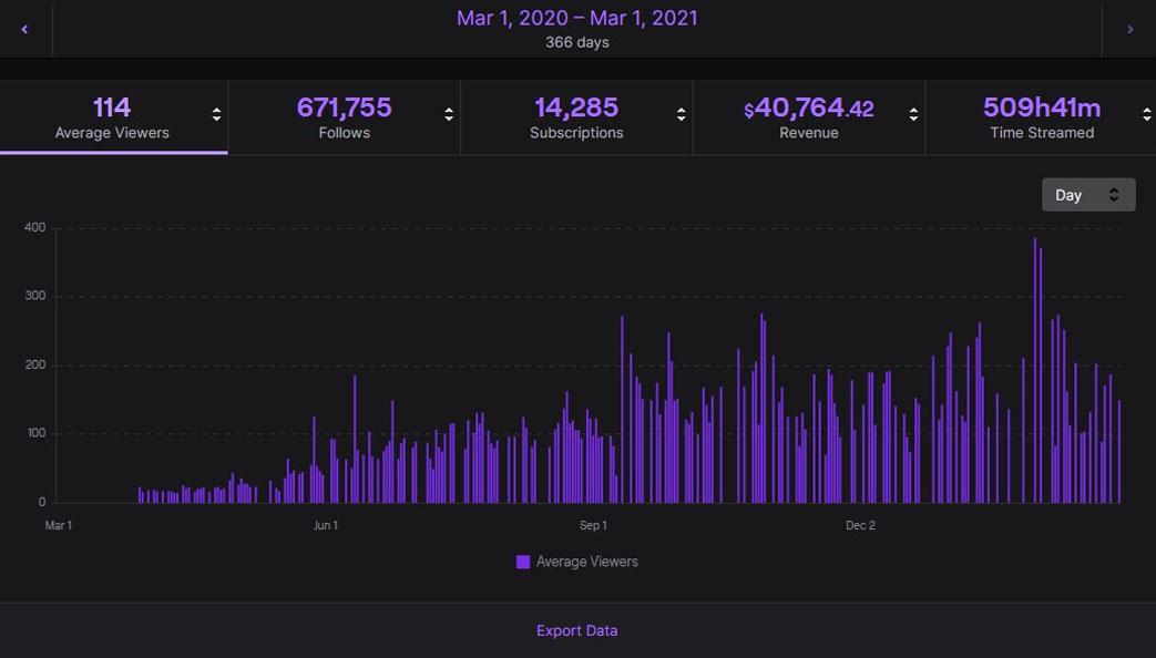 Twitch Channel growth using digital marketing tactics.